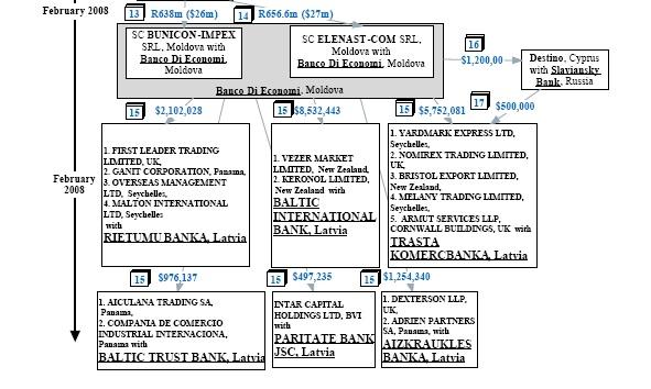 At least 63 million dollars laundered through Latvian banks