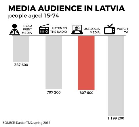 media audience in Latvia
