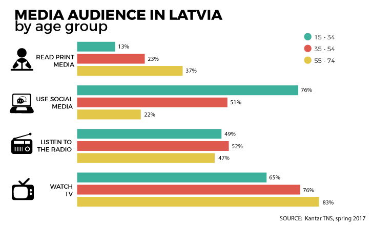 media audience in Latvia by age